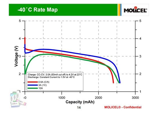 -40℃,军工品质超低温锂电池芯