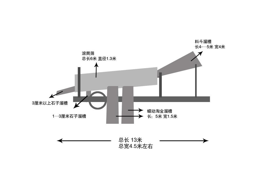 淘金选矿机械-zt 04