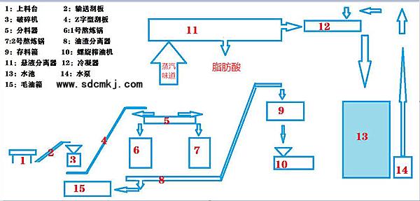 炼动物油废气废水处理