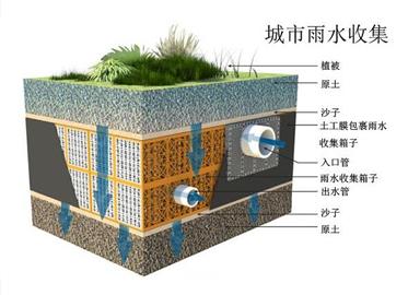 小区雨水收集系统