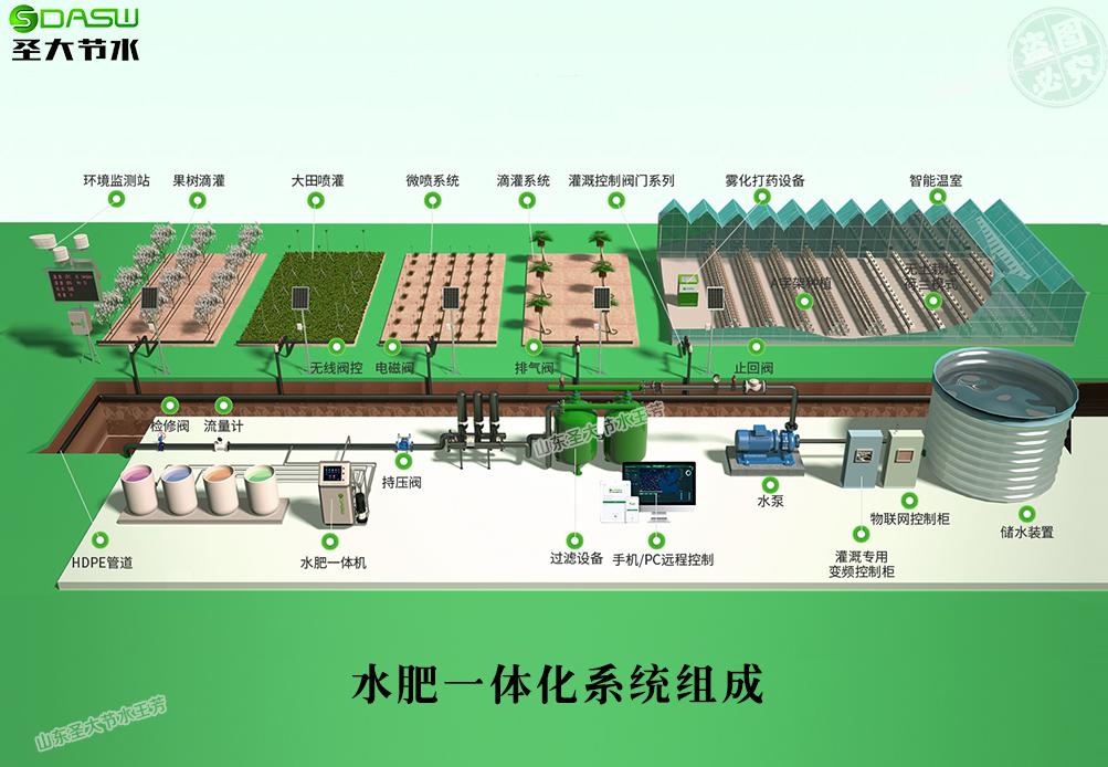 水肥一体化系统组成部件