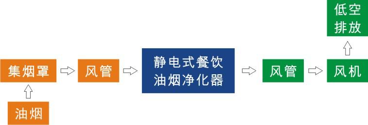油烟净化器工艺流程图
