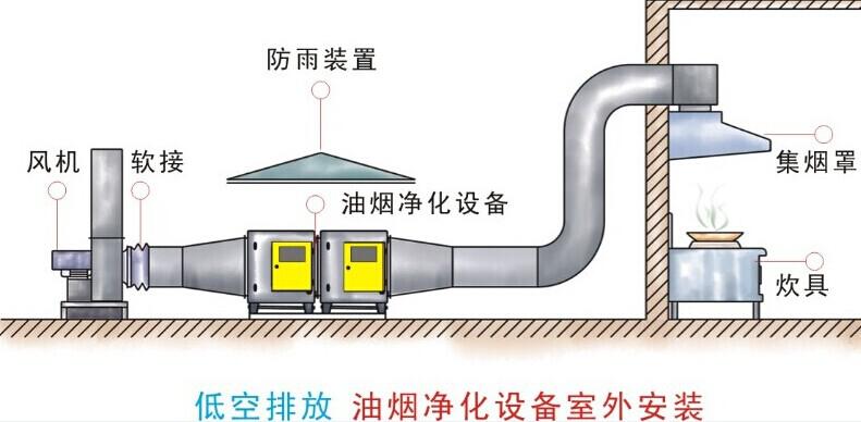 油烟净化器安装示意图3