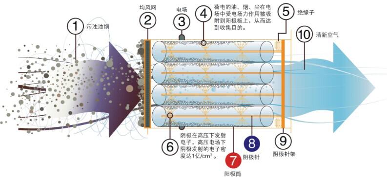 油烟净化器工作平面图