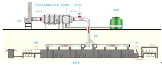 油烟净化器处理流程