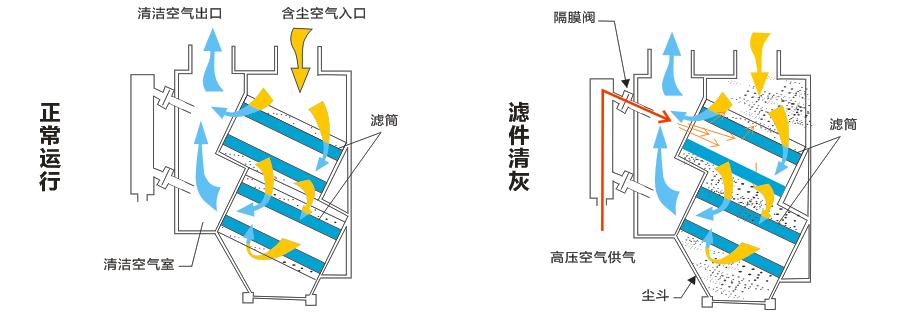 滤筒除尘器设备工作示意图