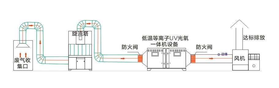 uv光解净化设备工艺图