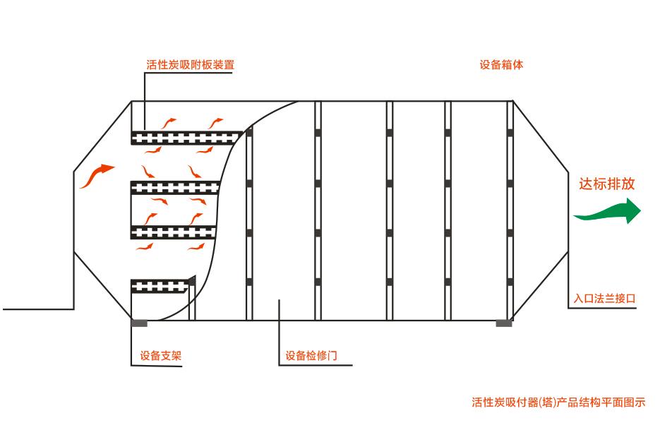 活性炭吸附设备结构平面图