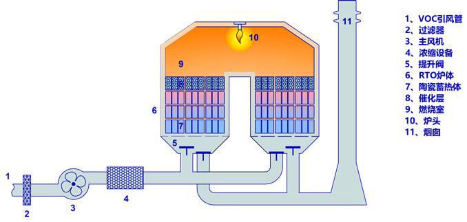 催化燃烧工艺图1
