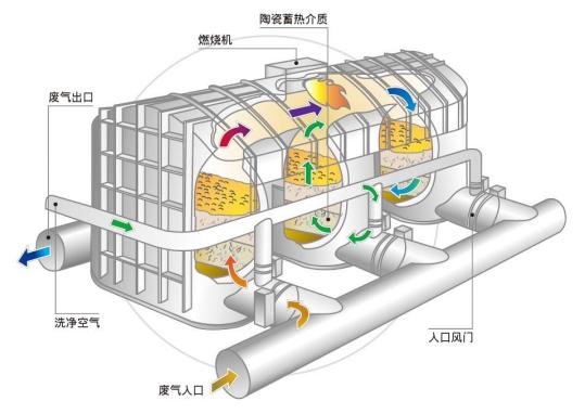 催化燃烧工艺图2