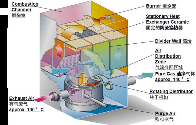 催化燃烧工艺图3