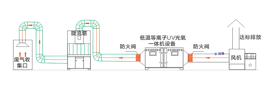 等离子设备工作平面图