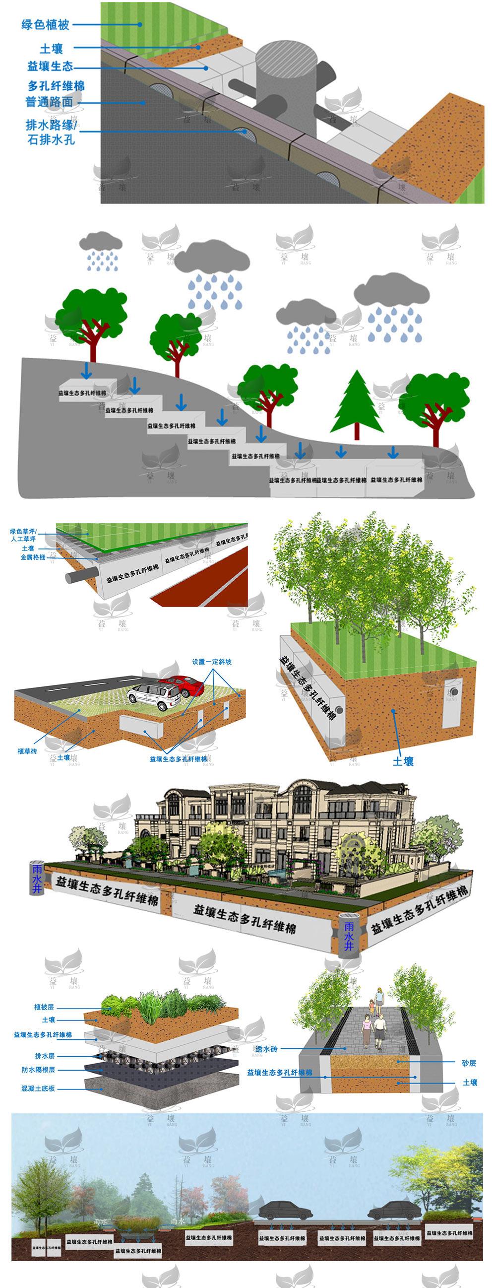 生态多孔纤维棉使用场景的立体结构图