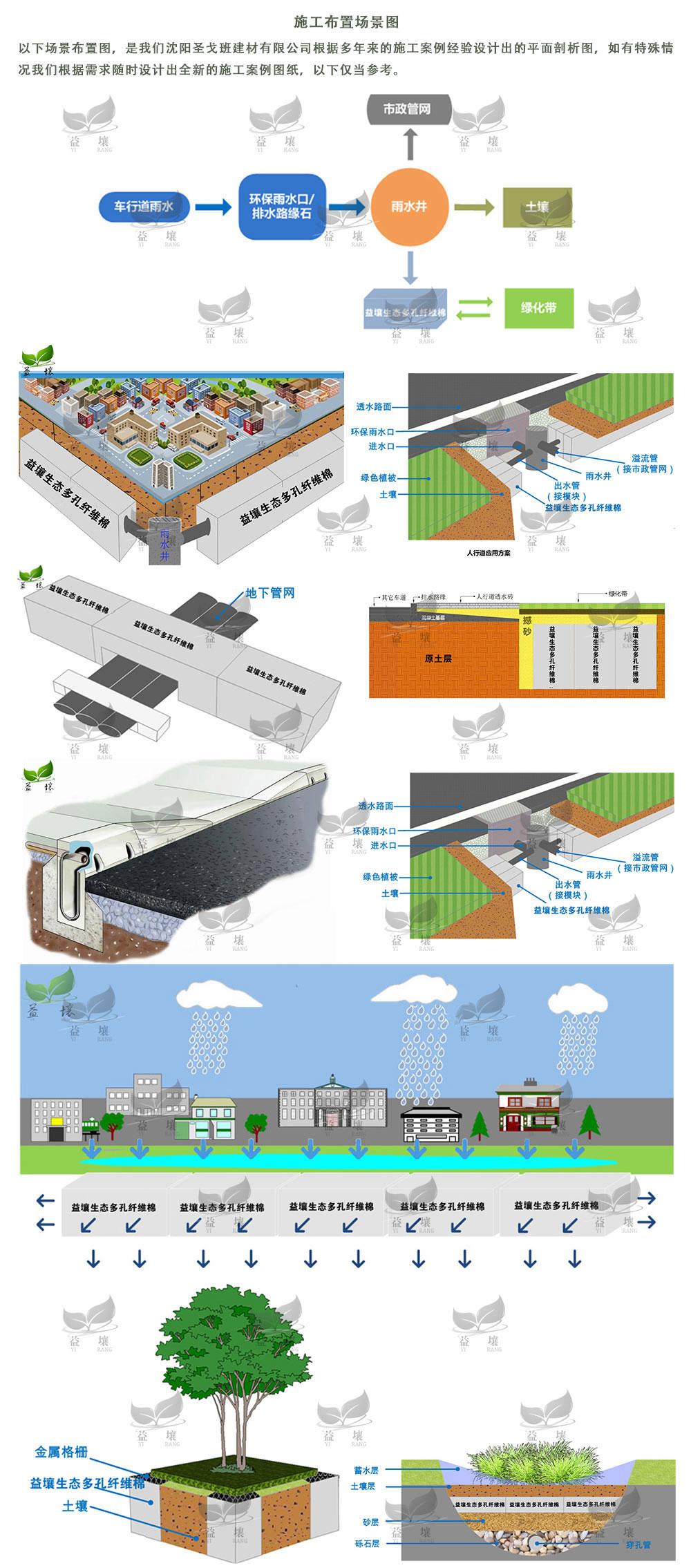 生态多孔纤维棉在海绵城市改造的场景布置解析图