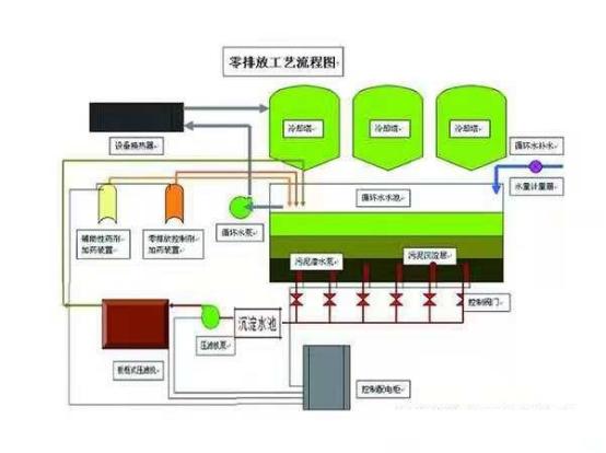 循环水零排放技术