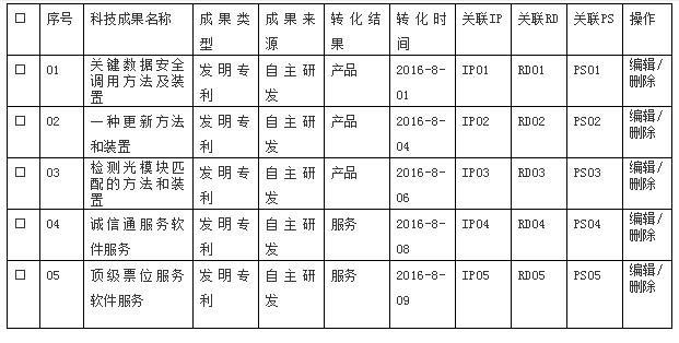 福建高新技術企業認定