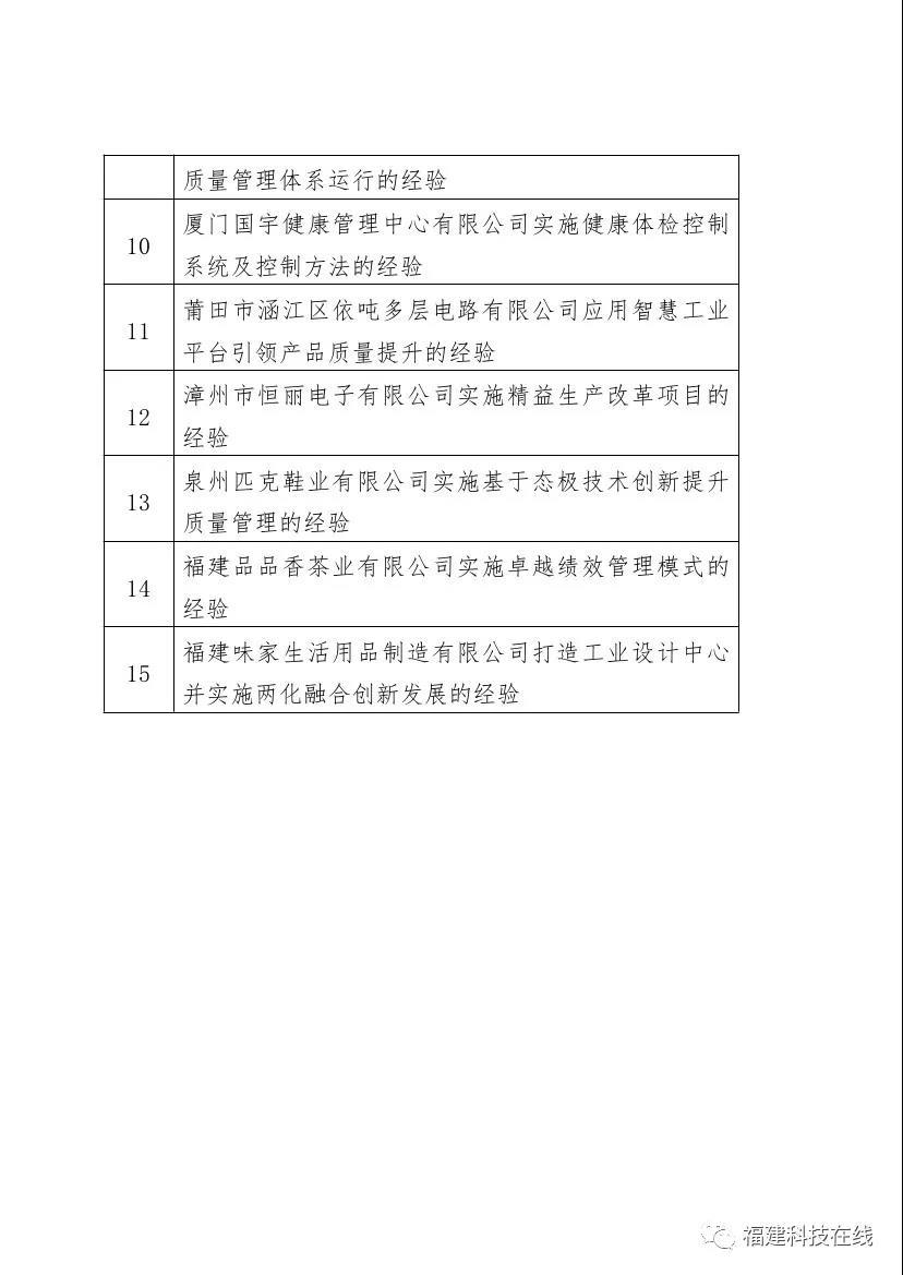 福建省级工业企业质量标杆