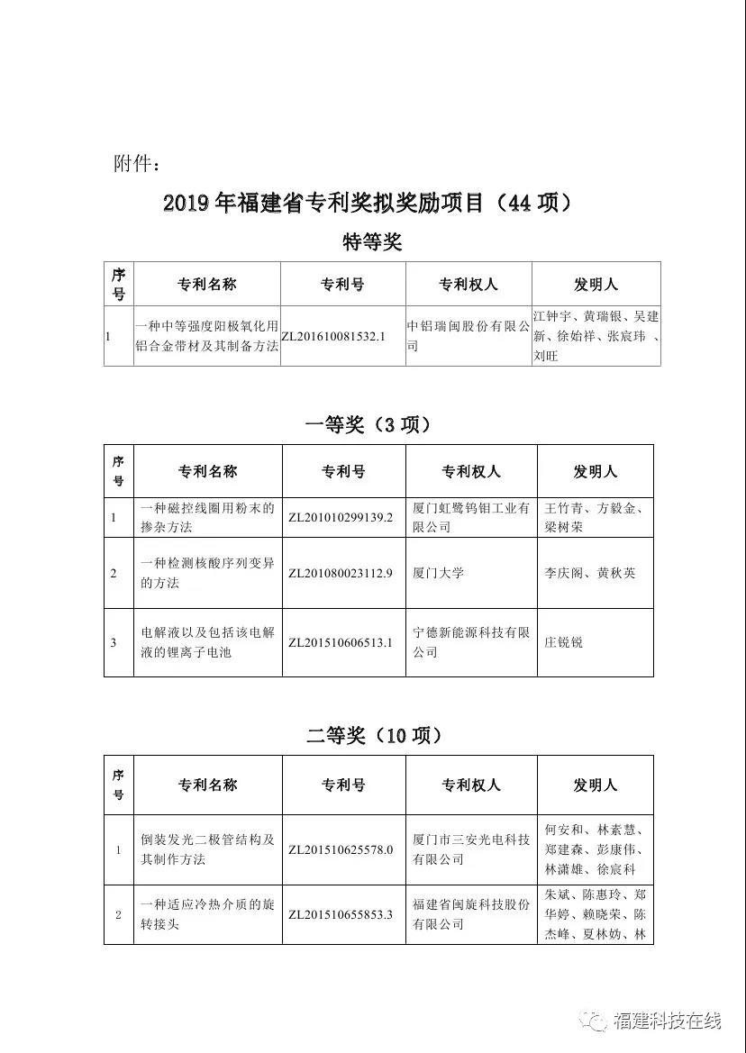 福建省专利奖