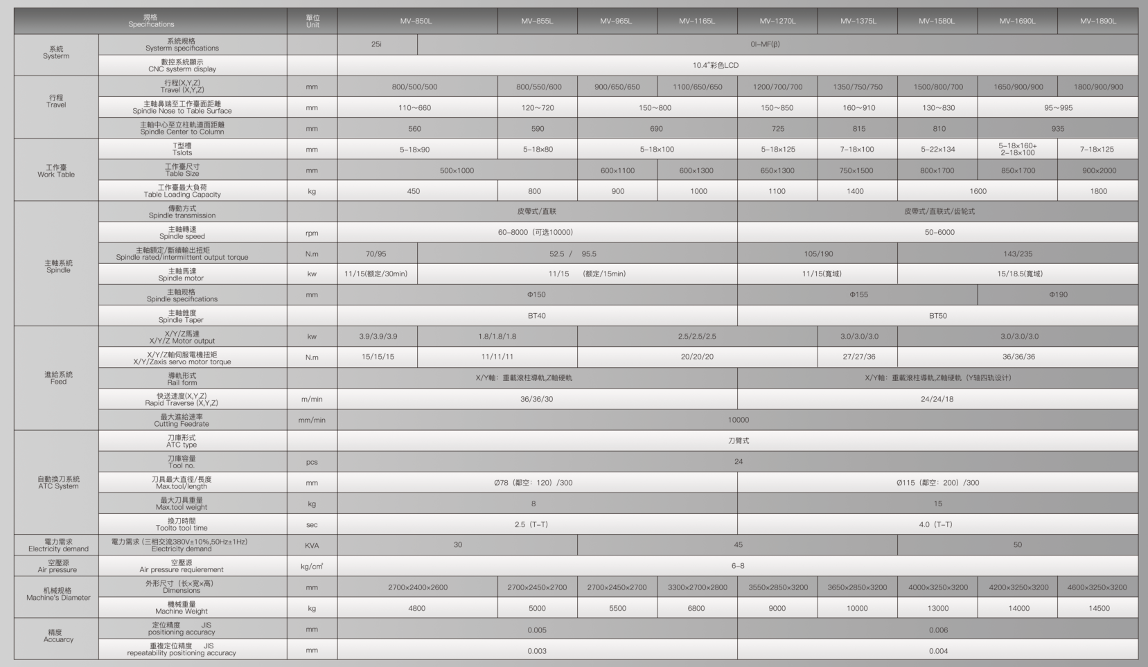 VMC850-MV1890加工中心参数表