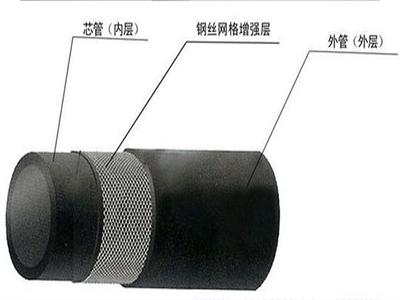 PE钢丝网骨架管