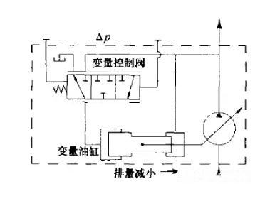 柱塞泵LS(負載敏感)控制