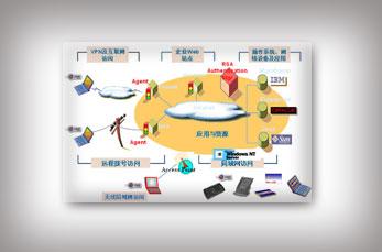 福建RSA身份认证