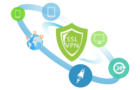 成都IPSEC/SSL VPN