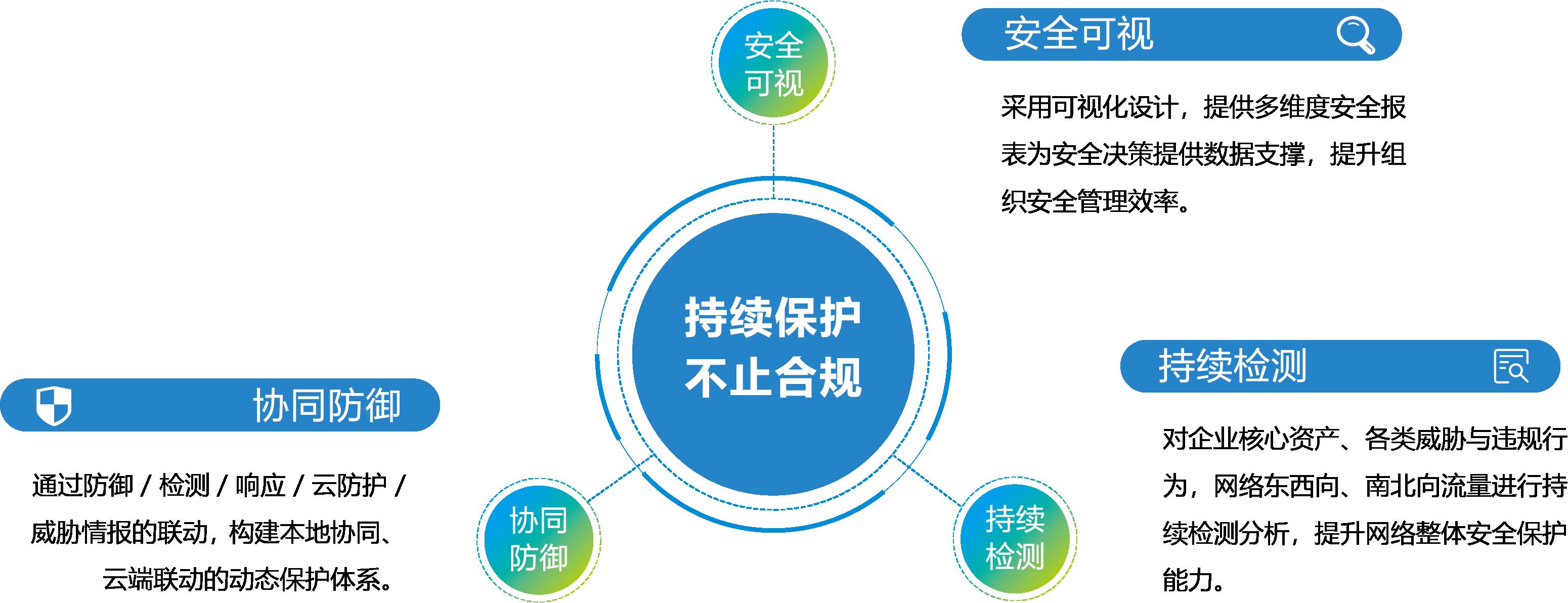 广东网络安全等级保护