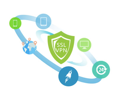 北京IPSEC/SSL VPN