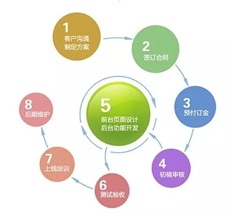 咸阳佰亿网络公司网站建设基本流程介绍