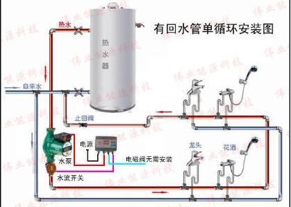 热水供应?#20302;?解决千家万户热水器用水难题