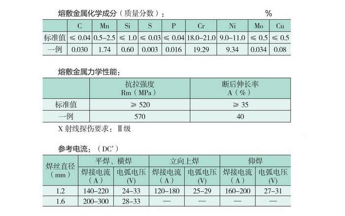 CHT308L焊丝