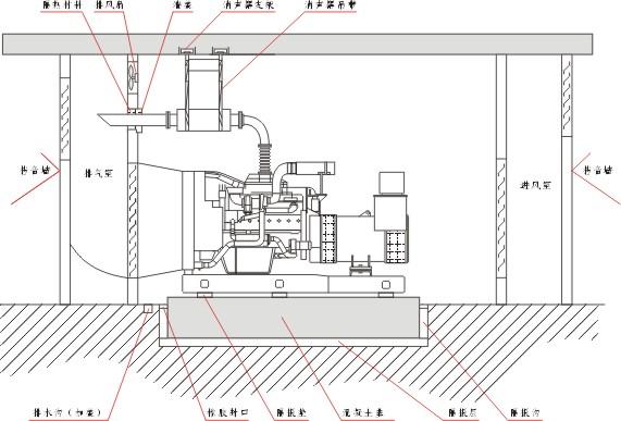 为什么柴油发电机组要增压_陕西发电机组厂家