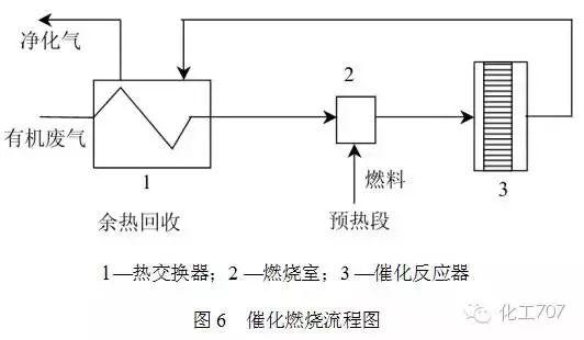 VOCs有机废气处理中燃烧工艺的原理及流程