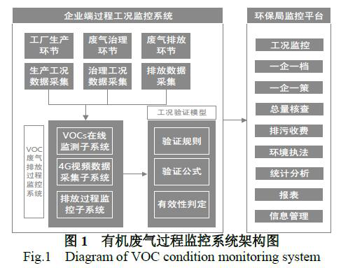 VOCs有机废气排放监控过程