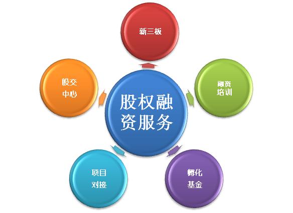 咸阳企业股权融资