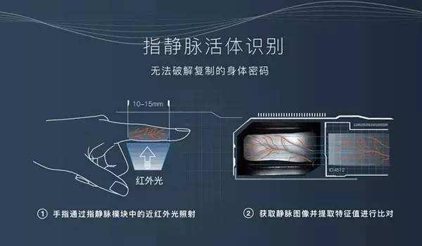关于指静脉识别技术,你了解多少?
