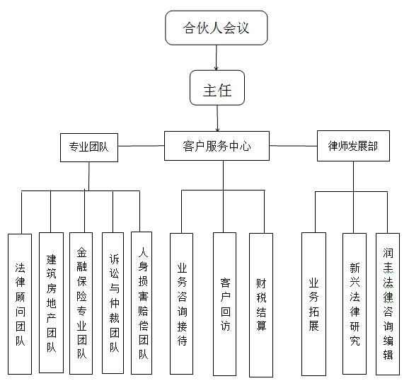 咸阳公司法律顾问