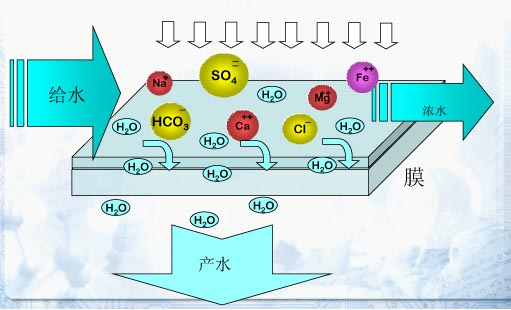 高盐废水用反渗透设备