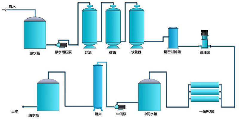 高纯水的反渗透设备