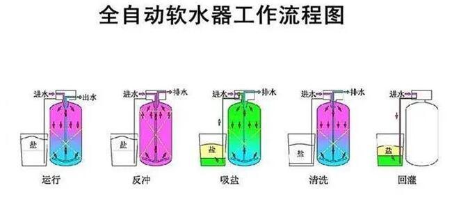 【详解】软化水设备工作原理