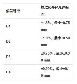 重庆市12cr1movg合金管尺寸及允许偏差