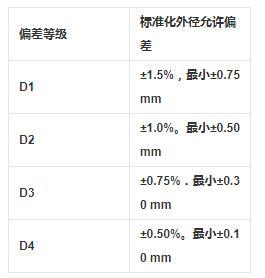 12cr1movg高壓鍋爐管尺寸及允許偏差