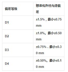 12cr1movg鍋爐合金管尺寸及允許偏差