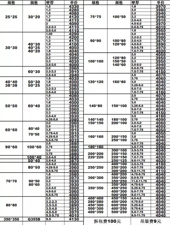 2019年10月10日無縫鋼管價格表