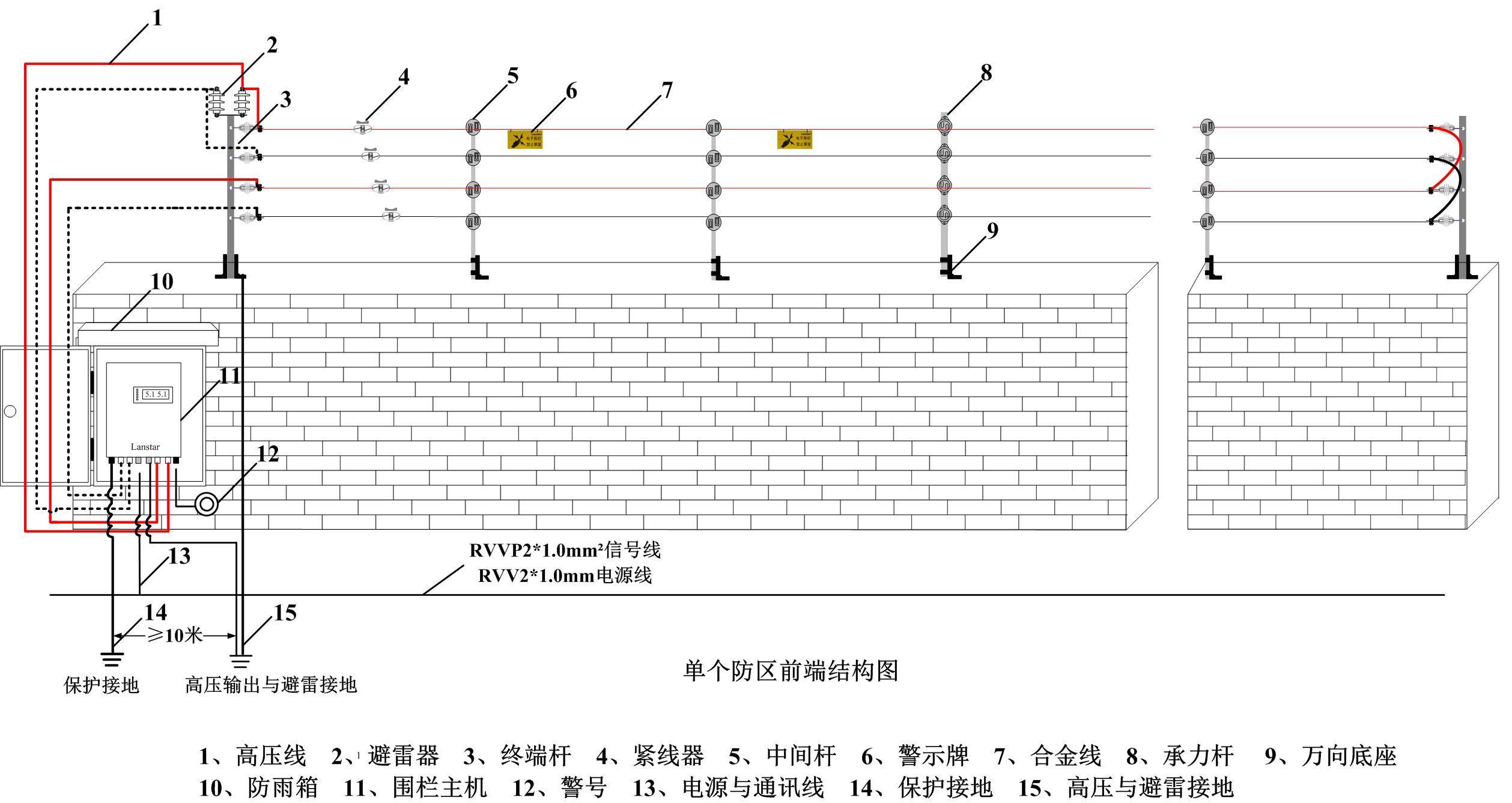 电子围栏的结构示意图