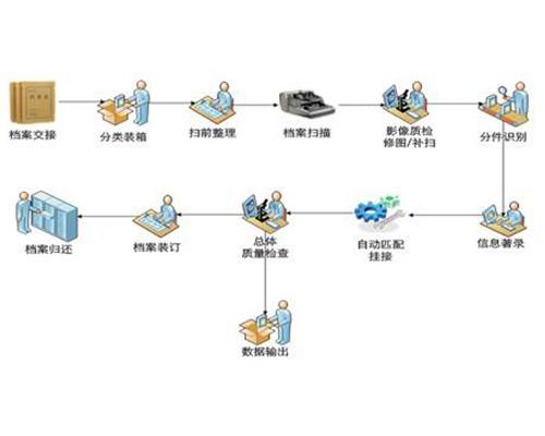 档案信息电子化