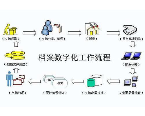 福州档案信息化建设