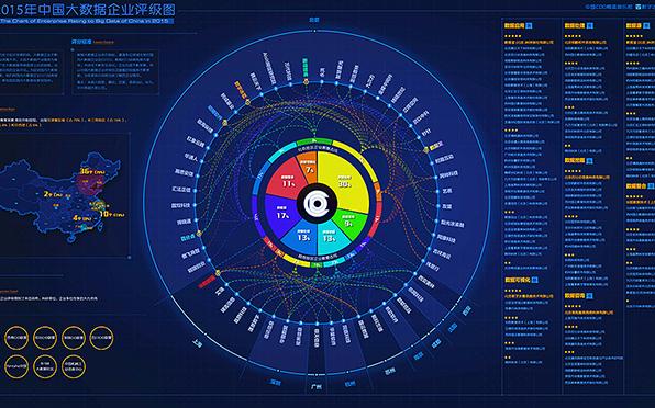 福建大数据可视化平台