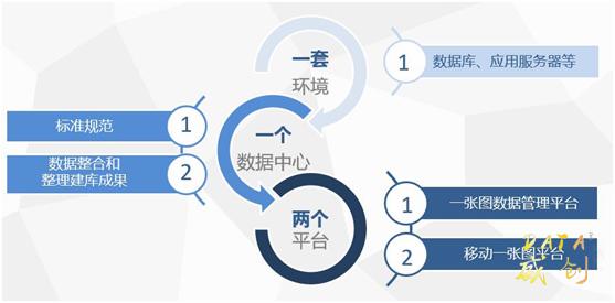 基础测绘成果管理服务系统